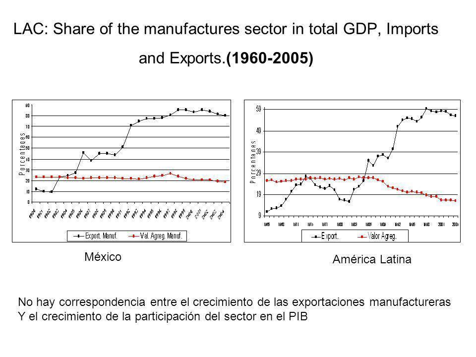 LAC: Share of the manufactures sector in total GDP, Imports and Exports.(1960-2005) México América Latina No hay correspondencia entre el crecimiento de las exportaciones manufactureras Y el crecimiento de la participación del sector en el PIB