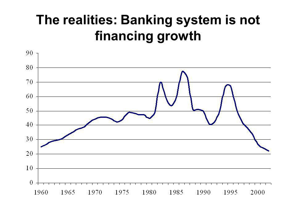 The realities: Banking system is not financing growth
