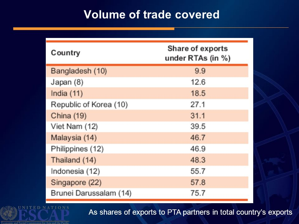 Volume of trade covered As shares of exports to PTA partners in total countrys exports