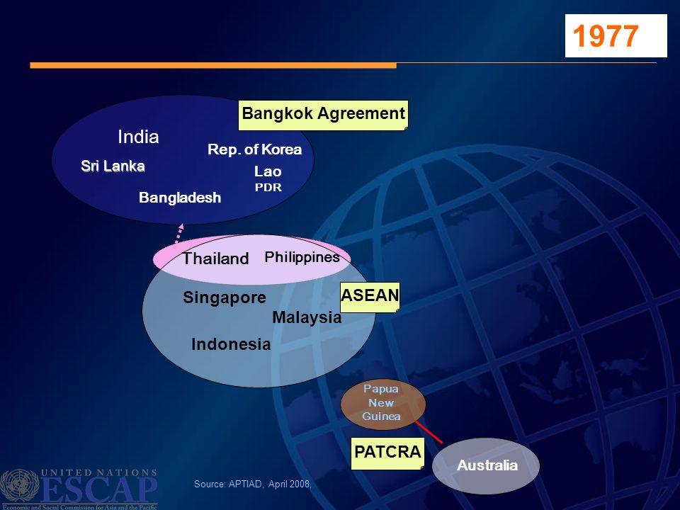 Singapore Sri Lanka Bangladesh India Rep. of Korea Lao PDR Thailand Australia Papua New Guinea Source: APTIAD, April 2008, Bangkok Agreement ASEAN 197