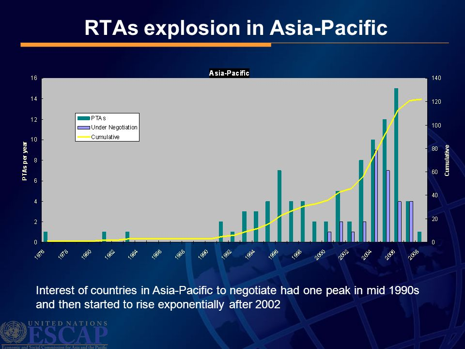 RTAs explosion in Asia-Pacific Interest of countries in Asia-Pacific to negotiate had one peak in mid 1990s and then started to rise exponentially aft