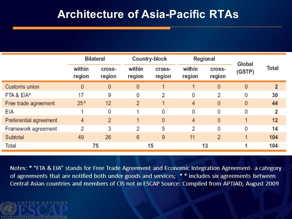 Architecture of Asia-Pacific RTAs Notes: * FTA & EIA stands for Free Trade Agreement and Economic Integration Agreement- a category of agreements that