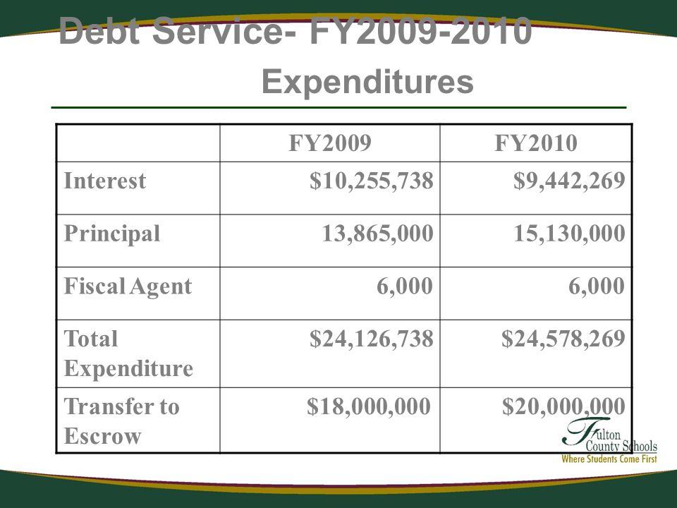 Debt Service- FY2009-2010 Expenditures FY2009FY2010 Interest$10,255,738$9,442,269 Principal13,865,00015,130,000 Fiscal Agent6,000 Total Expenditure $24,126,738$24,578,269 Transfer to Escrow $18,000,000 $20,000,000