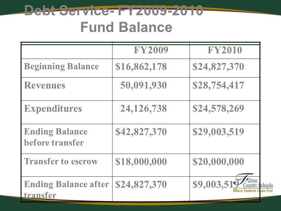 Debt Service- FY2009-2010 Fund Balance FY2009FY2010 Beginning Balance $16,862,178$24,827,370 Revenues 50,091,930$28,754,417 Expenditures 24,126,738$24