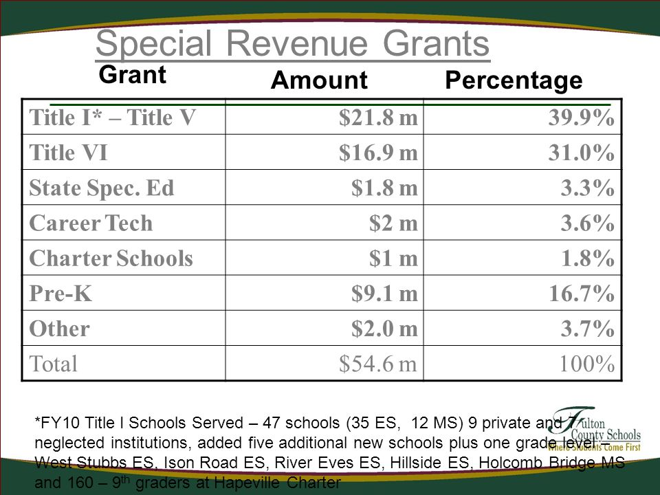 Special Revenue Grants Title I* – Title V$21.8 m39.9% Title VI$16.9 m31.0% State Spec. Ed$1.8 m3.3% Career Tech$2 m3.6% Charter Schools$1 m1.8% Pre-K$