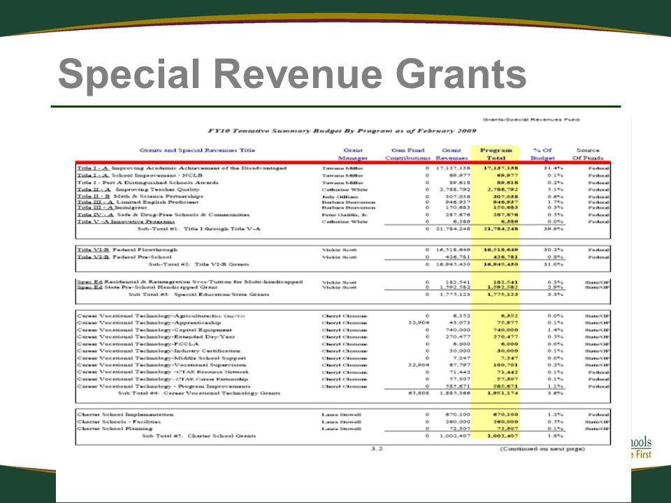 Special Revenue Grants