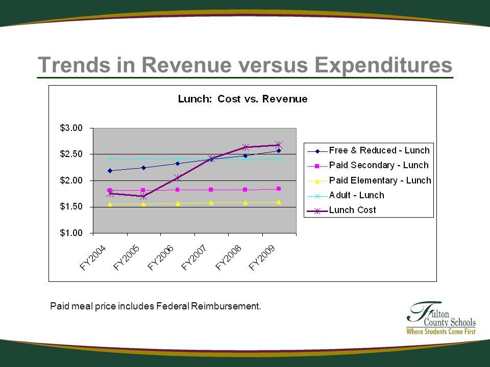 Trends in Revenue versus Expenditures Paid meal price includes Federal Reimbursement.