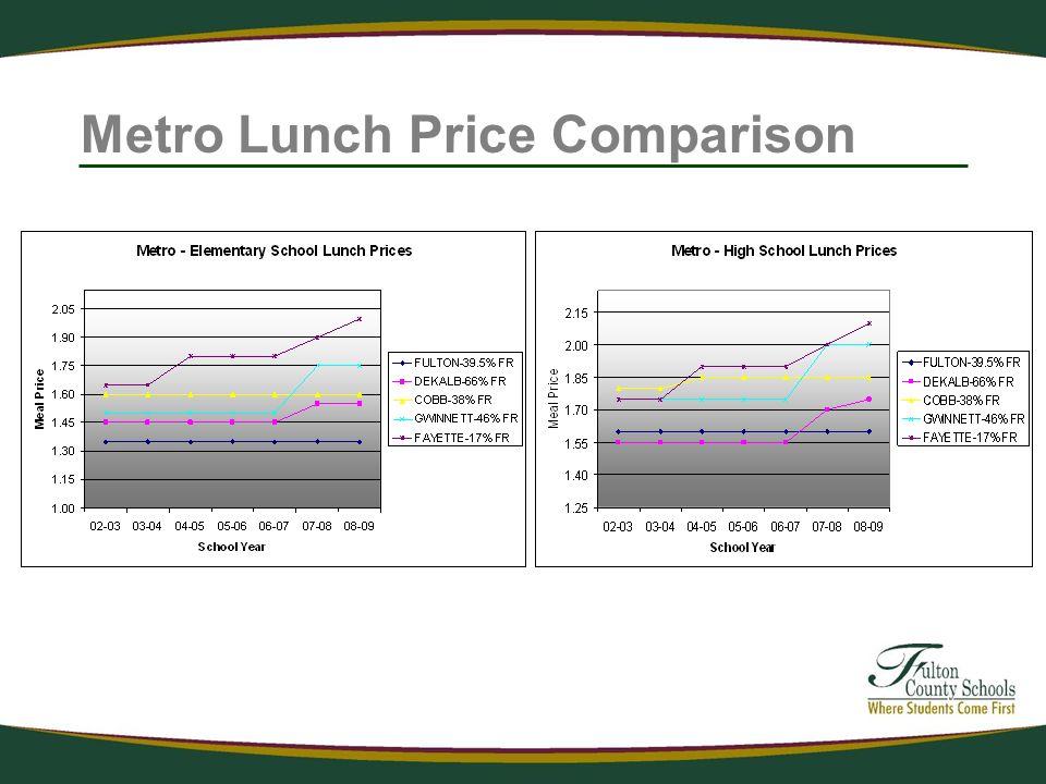 Metro Lunch Price Comparison