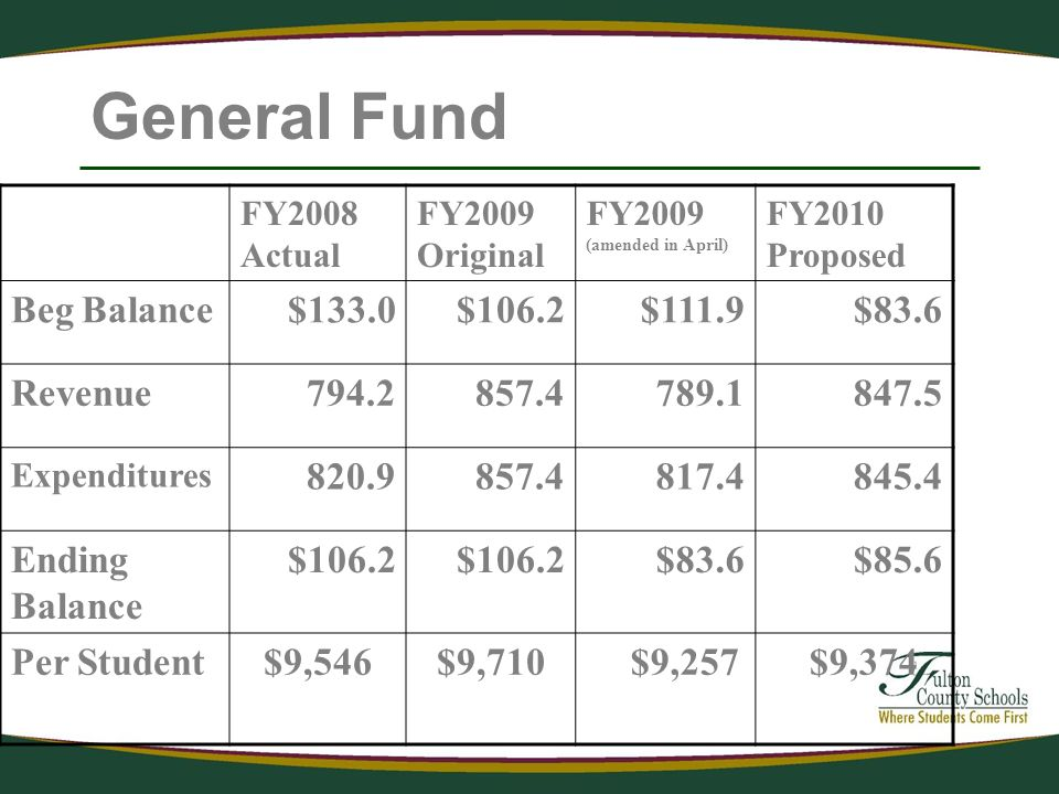 General Fund FY2008 Actual FY2009 Original FY2009 (amended in April) FY2010 Proposed Beg Balance$133.0$106.2$111.9$83.6 Revenue Expenditures Ending Balance $106.2 $83.6$85.6 Per Student$9,546$9,710 $9,257 $9,374