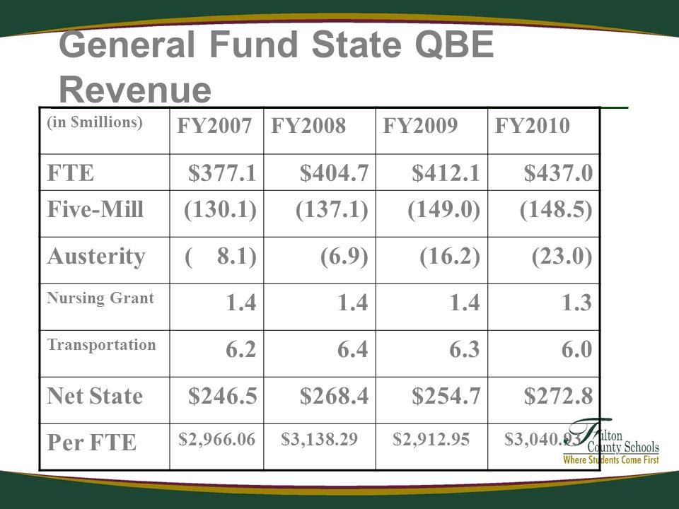 General Fund State QBE Revenue (in $millions) FY2007FY2008FY2009FY2010 FTE$377.1$404.7$412.1$437.0 Five-Mill(130.1)(137.1)(149.0)(148.5) Austerity( 8.1)(6.9)(16.2)(23.0) Nursing Grant Transportation Net State$246.5$268.4$254.7$272.8 Per FTE $2,966.06$3,138.29$2,912.95$3,040.93