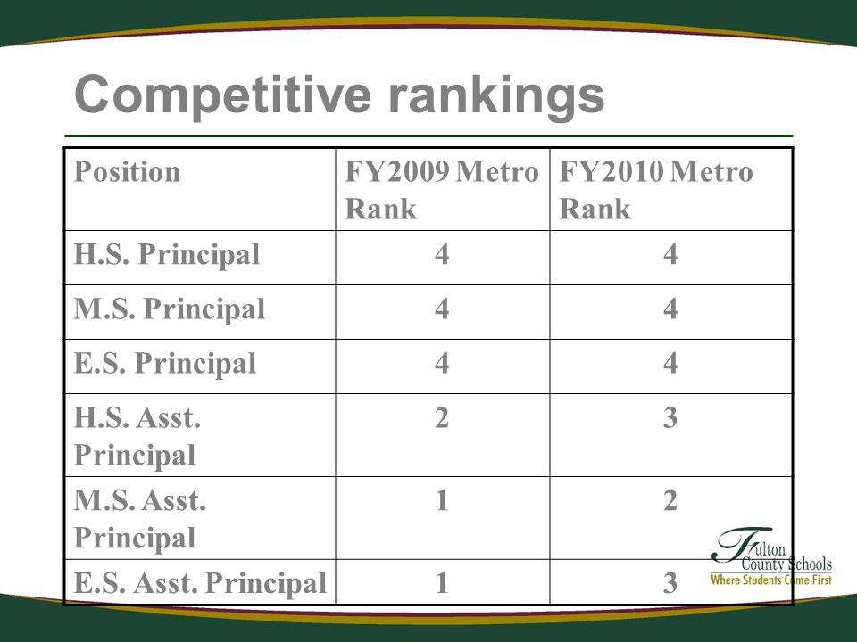 Competitive rankings PositionFY2009 Metro Rank FY2010 Metro Rank H.S.