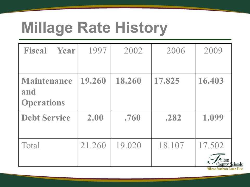 Millage Rate History Fiscal Year Maintenance and Operations Debt Service Total