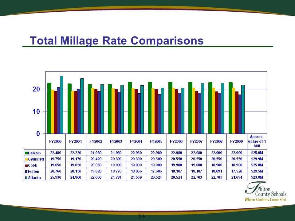 Total Millage Rate Comparisons 3.4
