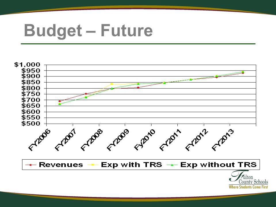 Budget – Future