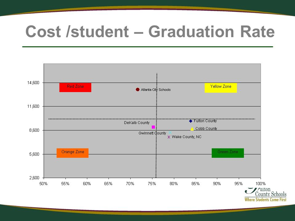 Cost /student – Graduation Rate