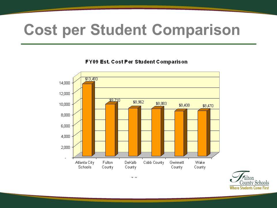 Cost per Student Comparison