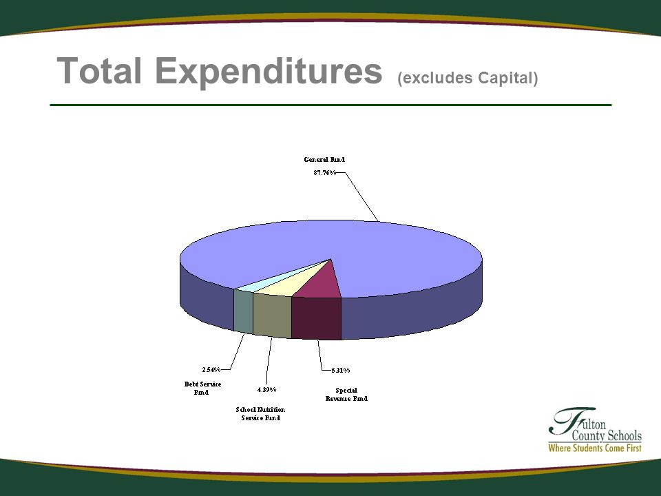 Total Expenditures (excludes Capital)