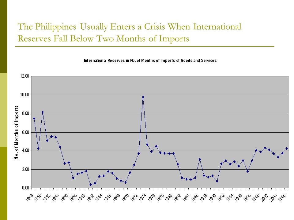 The Philippines Usually Enters a Crisis When International Reserves Fall Below Two Months of Imports