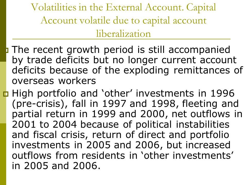 Volatilities in the External Account.