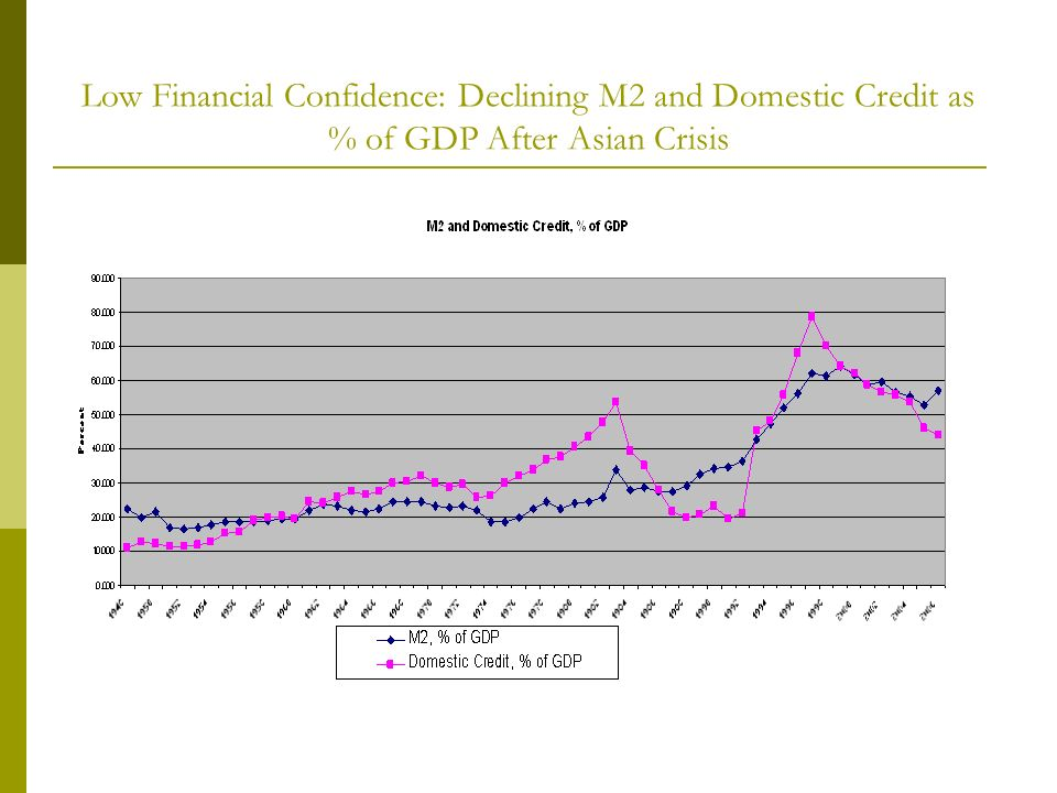 Low Financial Confidence: Declining M2 and Domestic Credit as % of GDP After Asian Crisis
