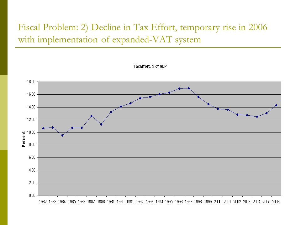 Fiscal Problem: 2) Decline in Tax Effort, temporary rise in 2006 with implementation of expanded-VAT system