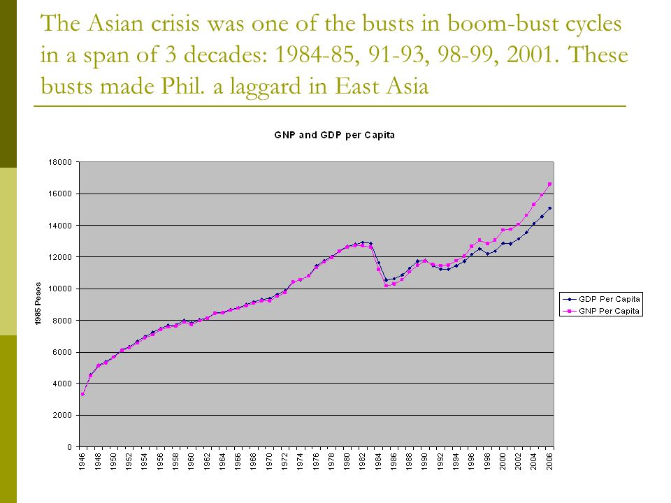 The Asian crisis was one of the busts in boom-bust cycles in a span of 3 decades: , 91-93, 98-99, 2001.