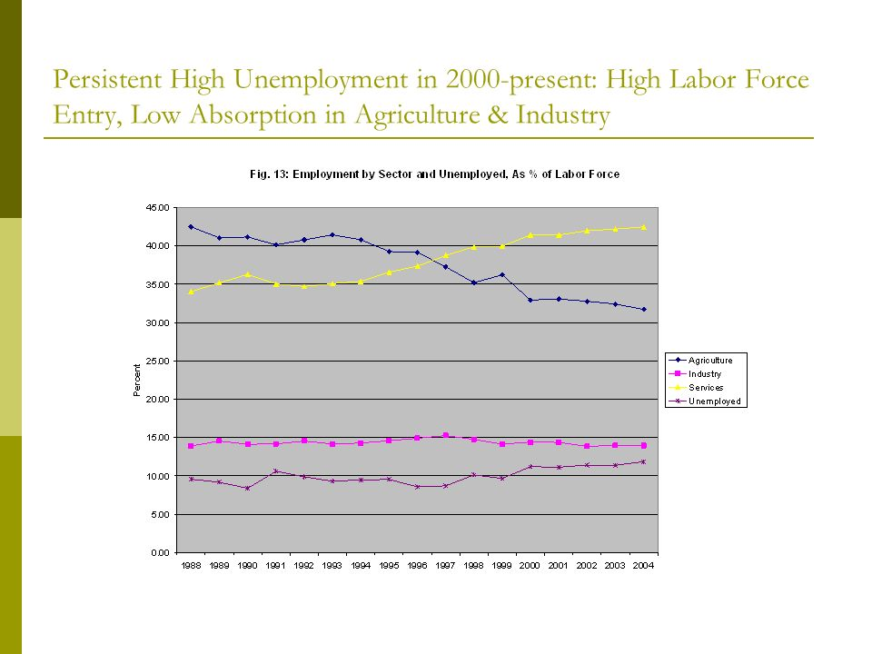 Persistent High Unemployment in 2000-present: High Labor Force Entry, Low Absorption in Agriculture & Industry