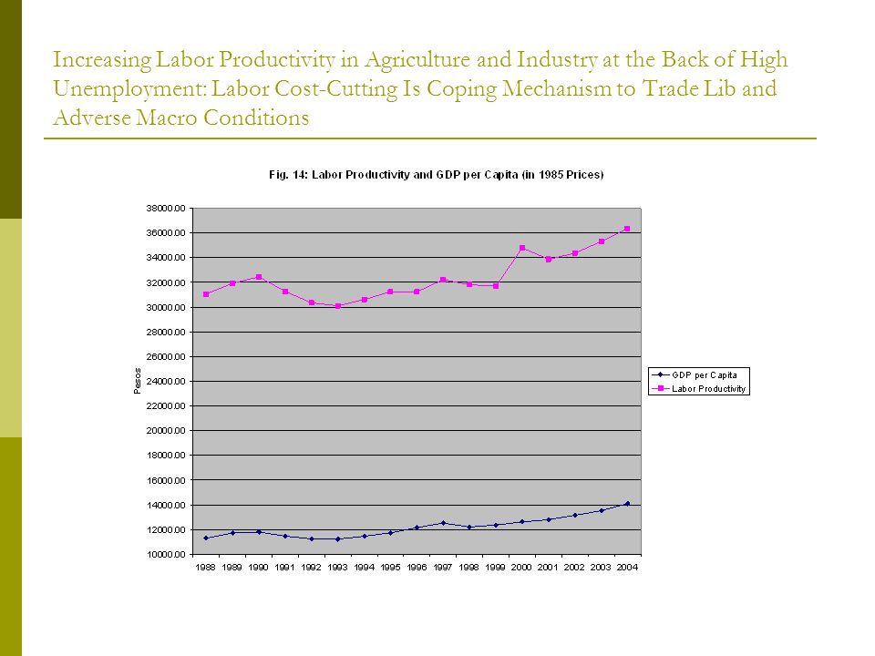 Increasing Labor Productivity in Agriculture and Industry at the Back of High Unemployment: Labor Cost-Cutting Is Coping Mechanism to Trade Lib and Adverse Macro Conditions