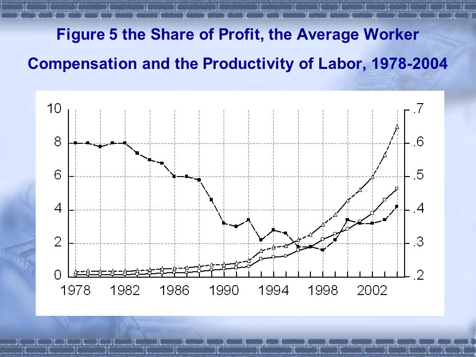 Figure 5 the Share of Profit, the Average Worker Compensation and the Productivity of Labor,