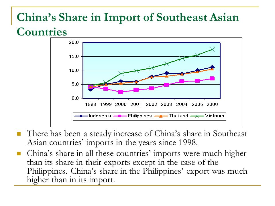 Chinas Share in Import of Southeast Asian Countries There has been a steady increase of Chinas share in Southeast Asian countries imports in the years