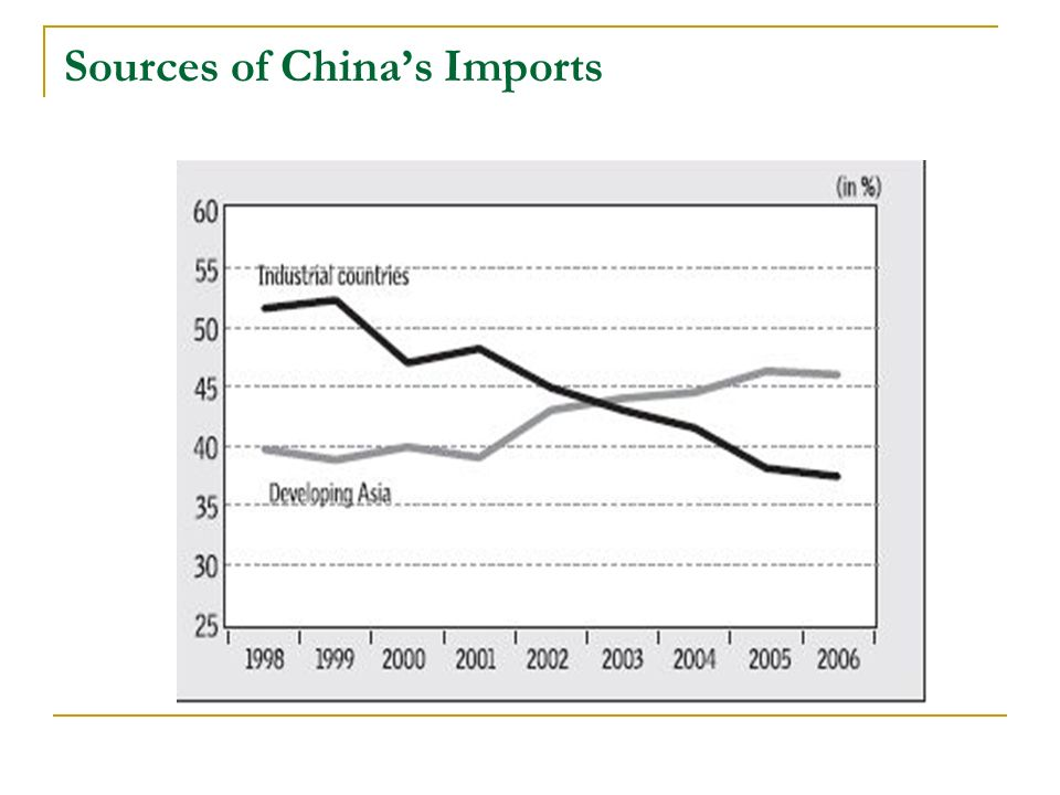 Sources of Chinas Imports