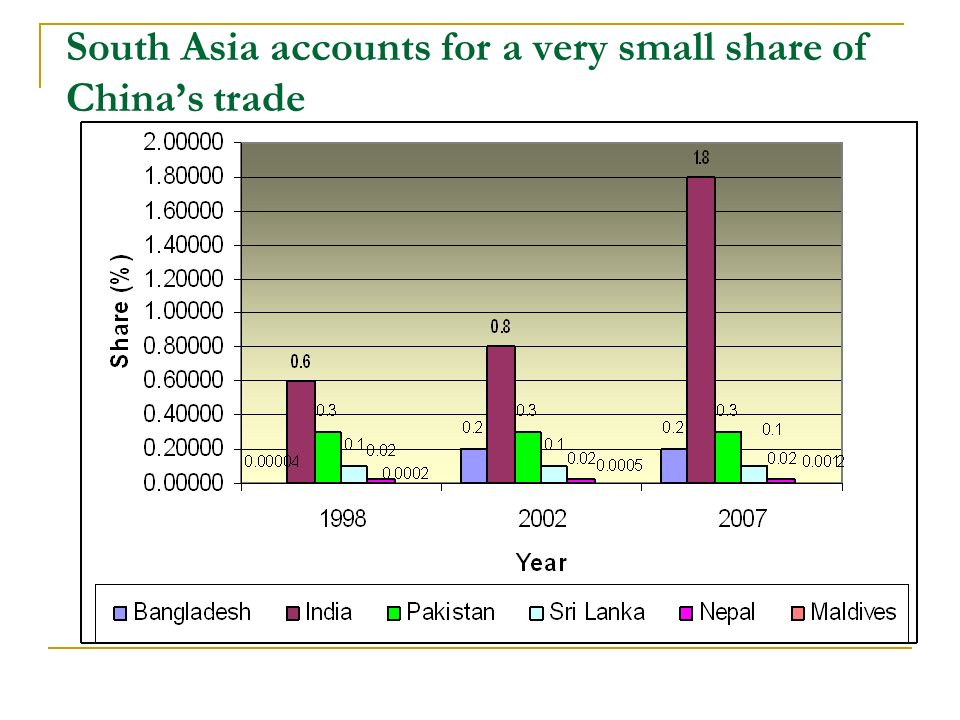 South Asia accounts for a very small share of Chinas trade