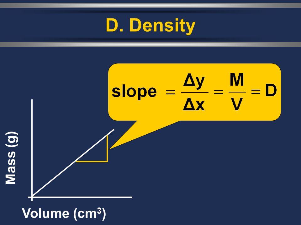 D. Density Mass (g) Volume (cm 3 )