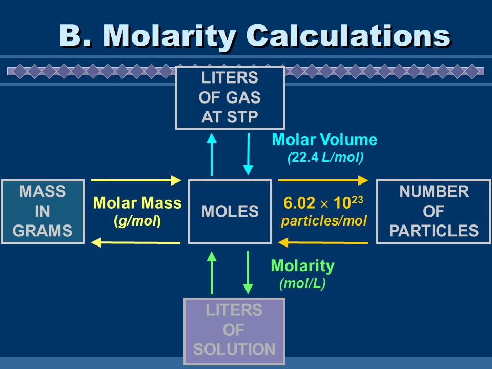 Molar Mass (g/mol) 6.02 10 23 particles/mol MASS IN GRAMS MOLES NUMBER OF PARTICLES Molar Volume (22.4 L/mol) LITERS OF GAS AT STP LITERS OF SOLUTION