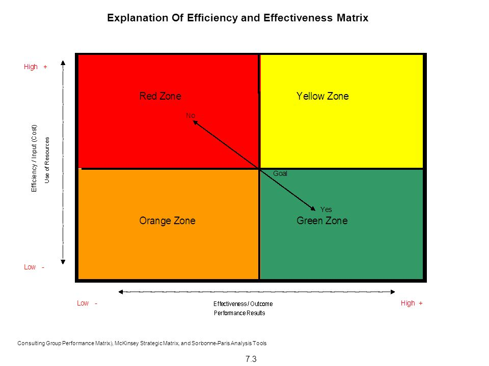 Explanation Of Efficiency and Effectiveness Matrix Consulting Group Performance Matrix), McKinsey Strategic Matrix, and Sorbonne-Paris Analysis Tools 7.3