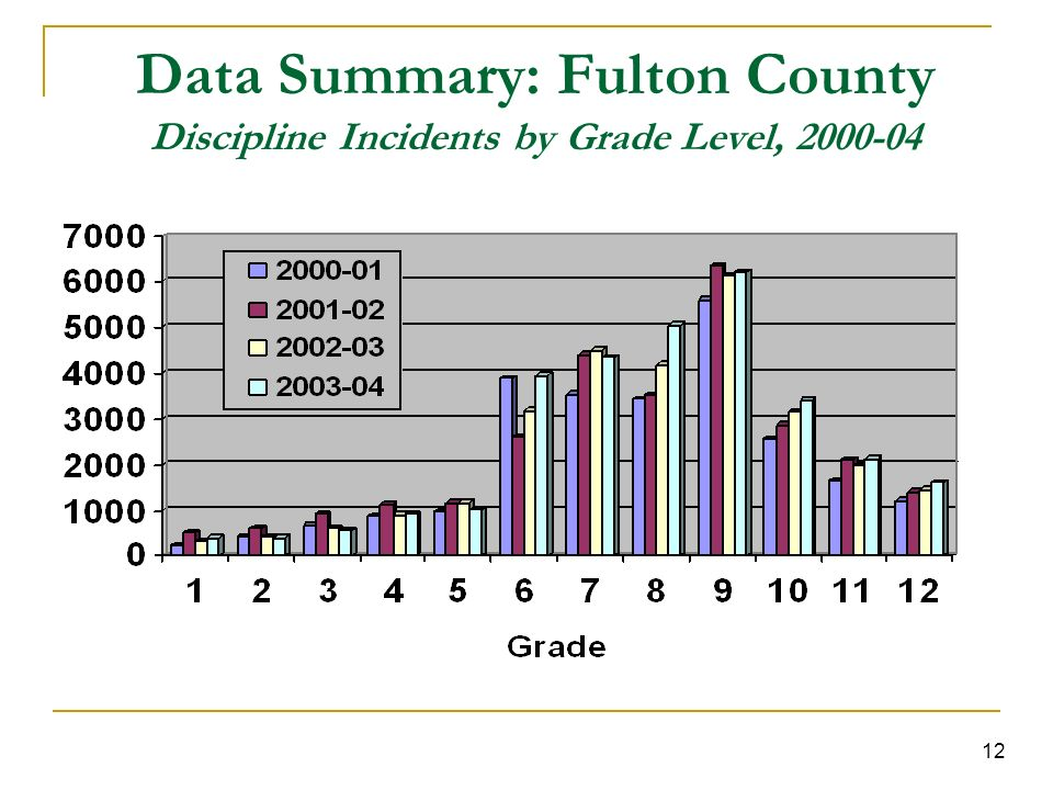 12 Data Summary: Fulton County Discipline Incidents by Grade Level, 2000-04