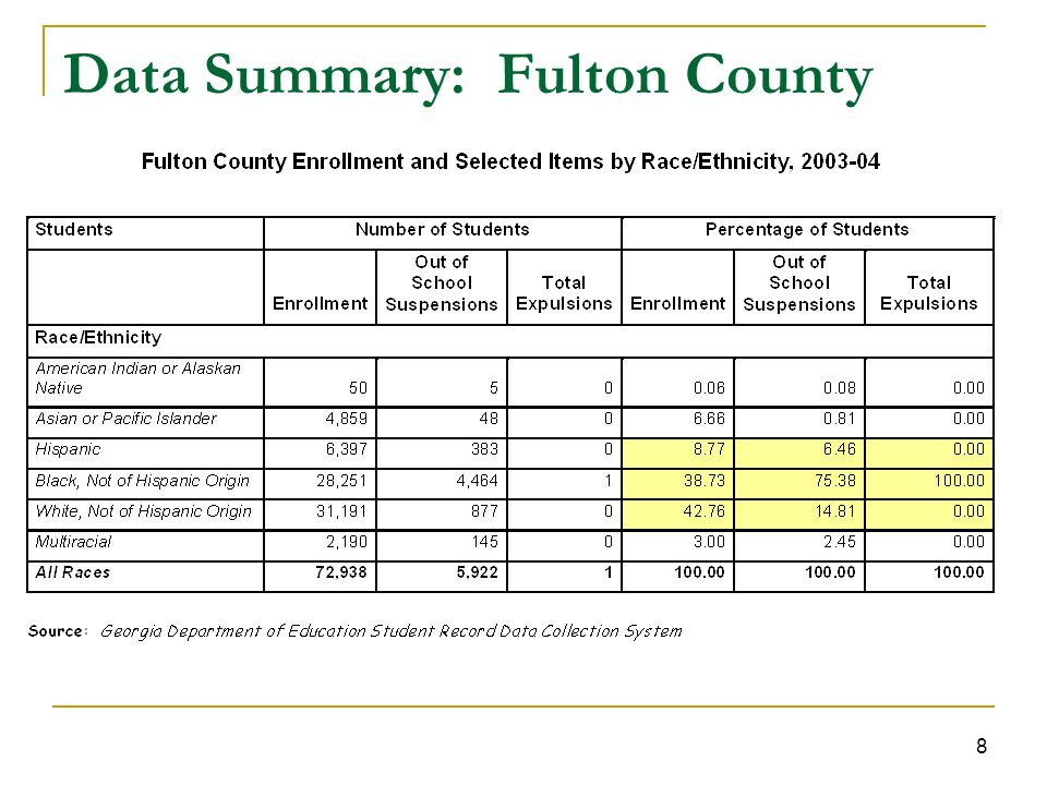 8 Data Summary: Fulton County