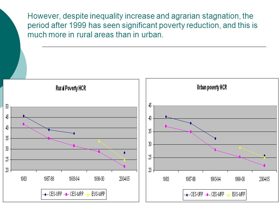 However, despite inequality increase and agrarian stagnation, the period after 1999 has seen significant poverty reduction, and this is much more in rural areas than in urban.