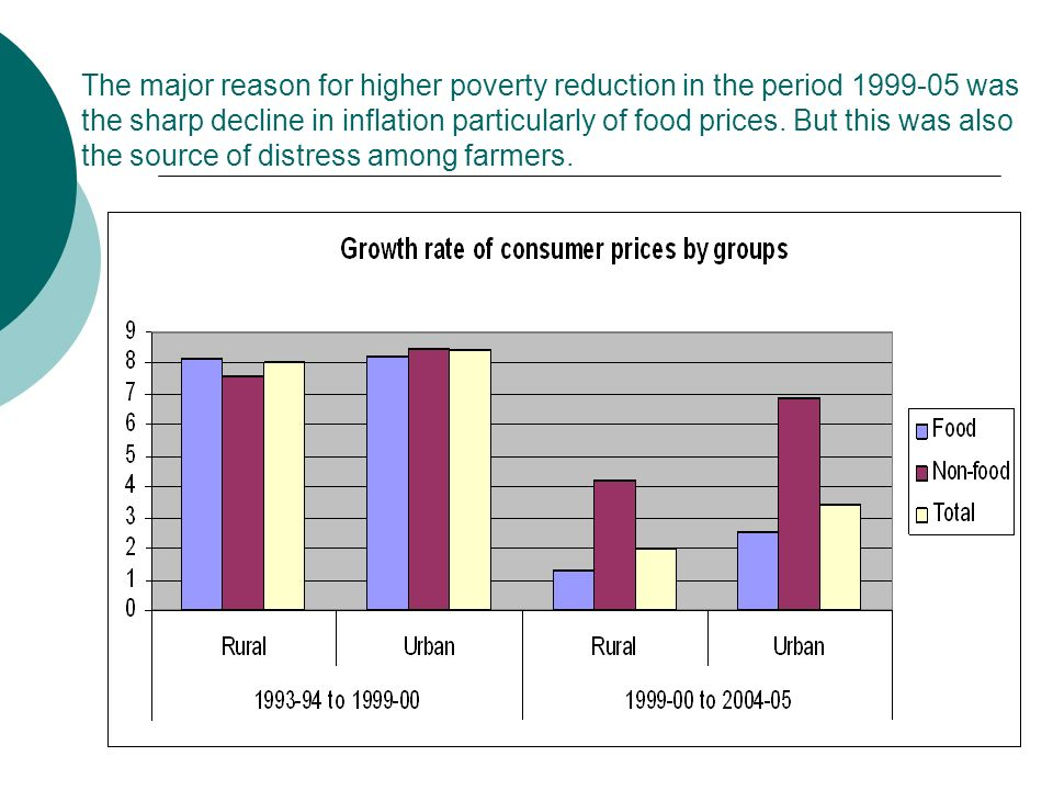 The major reason for higher poverty reduction in the period 1999-05 was the sharp decline in inflation particularly of food prices.