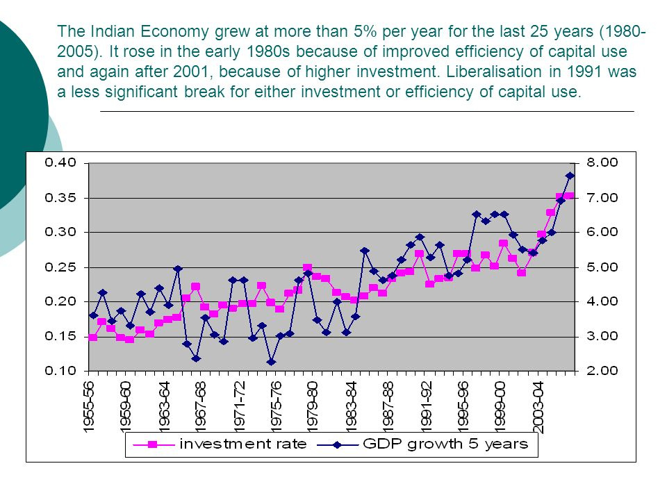 The Indian Economy grew at more than 5% per year for the last 25 years (1980- 2005).