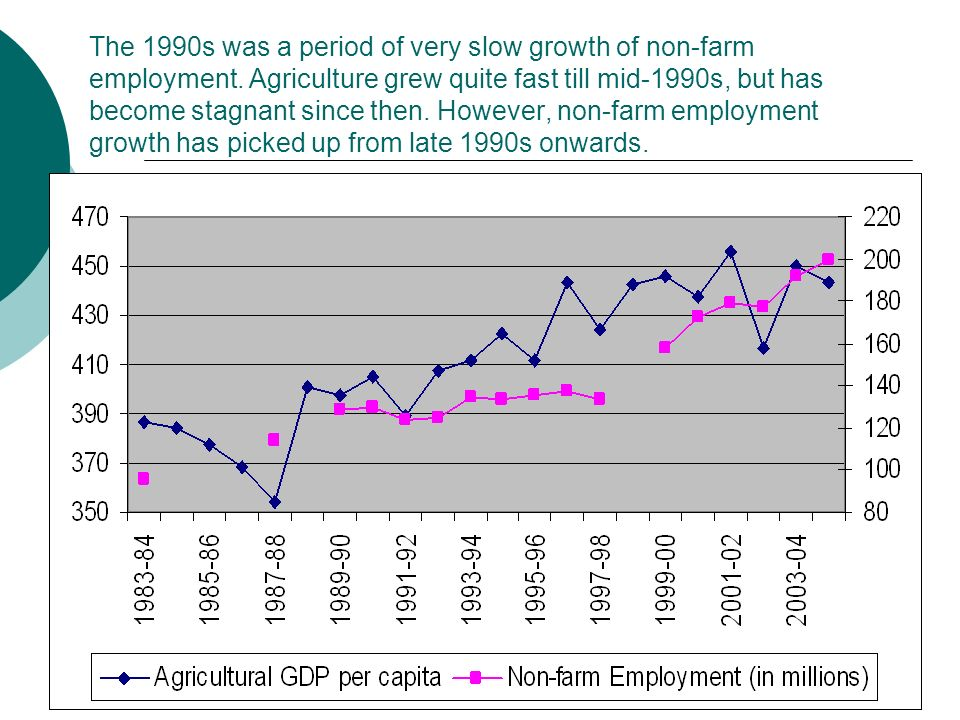 The 1990s was a period of very slow growth of non-farm employment.