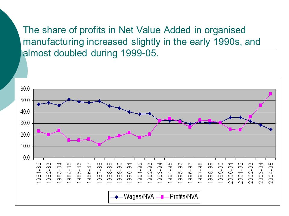The share of profits in Net Value Added in organised manufacturing increased slightly in the early 1990s, and almost doubled during 1999-05.