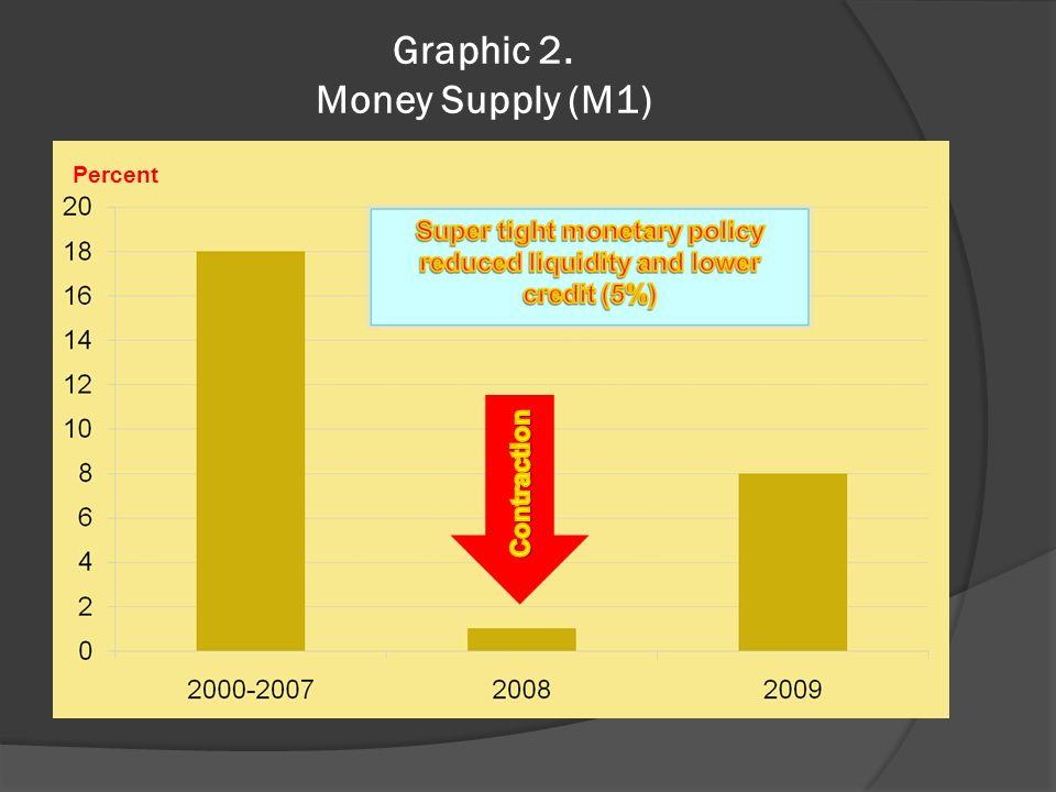 Graphic 2. Money Supply (M1) Percent