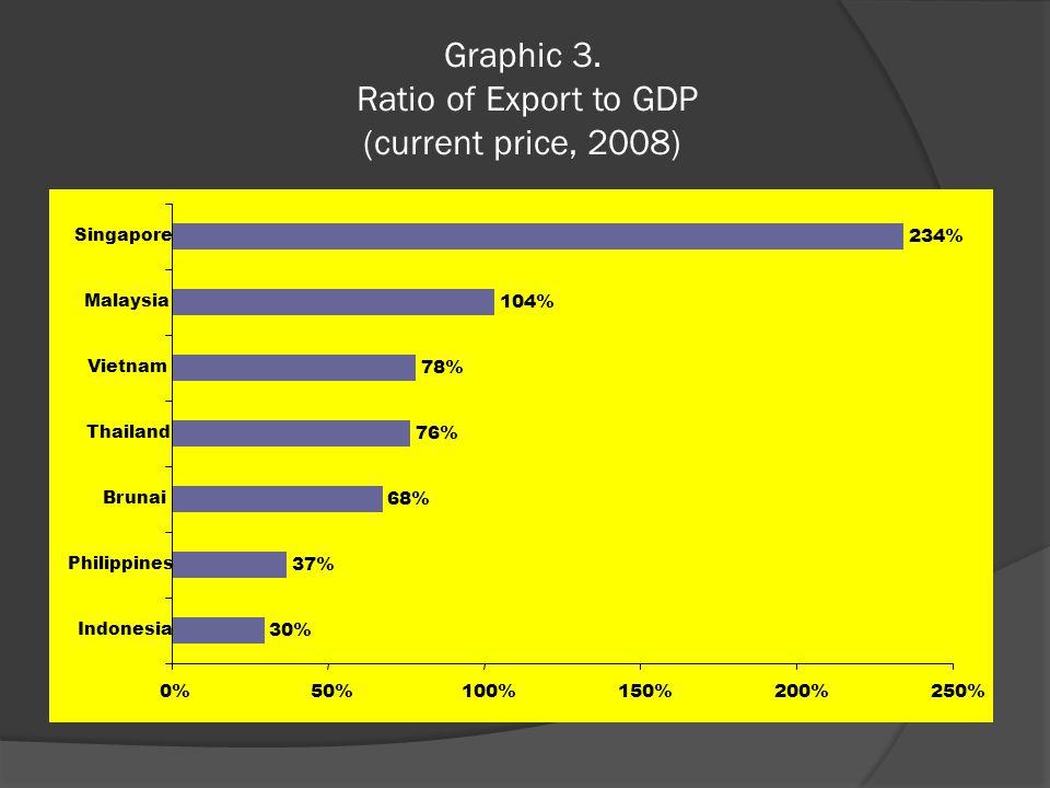 Graphic 3. Ratio of Export to GDP (current price, 2008) 30% 37% 68% 76% 78% 104% 234% 0%50%100%150%200%250% Indonesia Philippines Brunai Thailand Viet