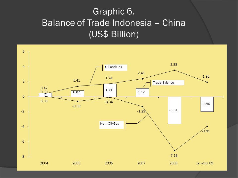 Graphic 6. Balance of Trade Indonesia – China (US$ Billion) 0.500.82 1.71 1.12 -3.61 -1.96 0.42 1.41 1.74 2.41 3.55 1.95 0.08 -0.59 -0.04 -1.29 -7.16