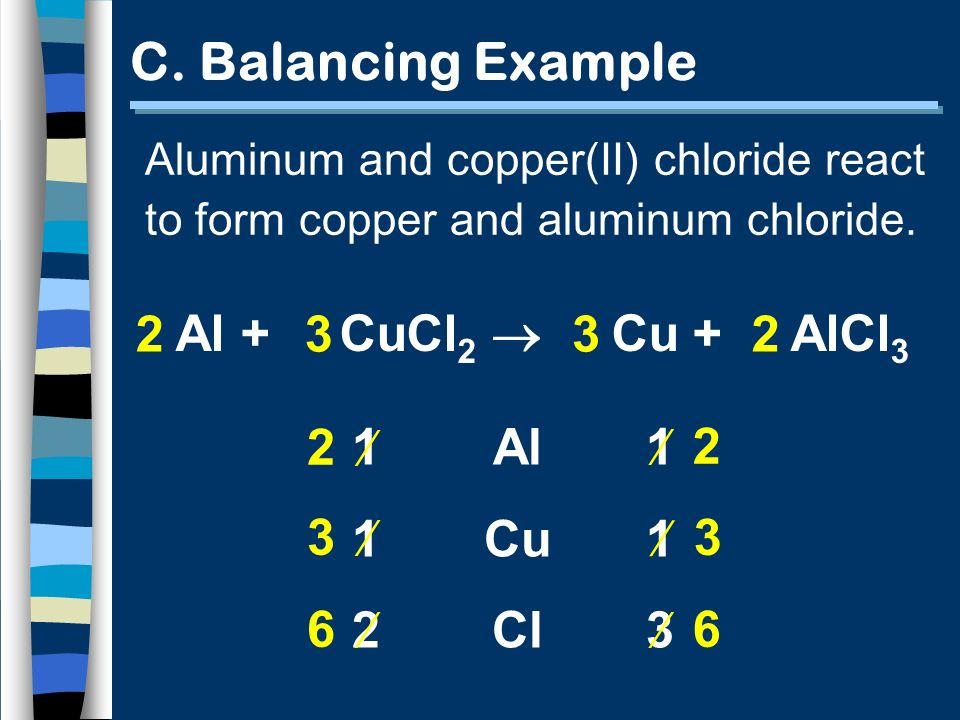 Al + CuCl 2 Cu + AlCl 3 Al Cu Cl 1 1 1 1 2 3 2 3 6 3 33 2 C. Balancing Example Aluminum and copper(II) chloride react to form copper and aluminum chlo