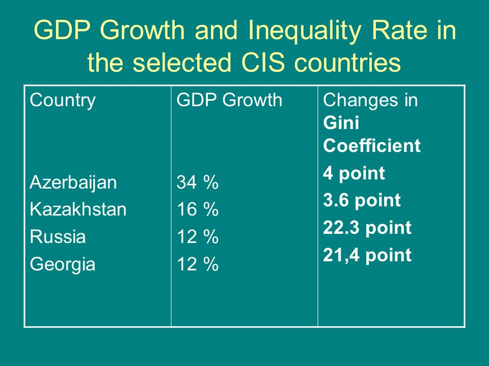 GDP Growth and Inequality Rate in the selected CIS countries Country Azerbaijan Kazakhstan Russia Georgia GDP Growth 34 % 16 % 12 % Changes in Gini Coefficient 4 point 3.6 point 22.3 point 21,4 point