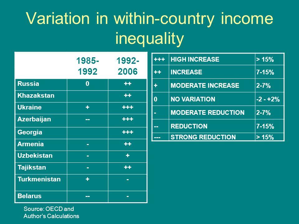 Variation in within-country income inequality 1985- 1992 1992- 2006 Russia0++ Khazakstan++ Ukraine++++ Azerbaijan--+++ Georgia+++ Armenia-++ Uzbekistan-+ Tajikstan-++ Turkmenistan+- Belarus--- +++HIGH INCREASE> 15% ++INCREASE7-15% +MODERATE INCREASE2-7% 0NO VARIATION-2 - +2% -MODERATE REDUCTION2-7% --REDUCTION7-15% ---STRONG REDUCTION> 15% Source: OECD and Authors Calculations