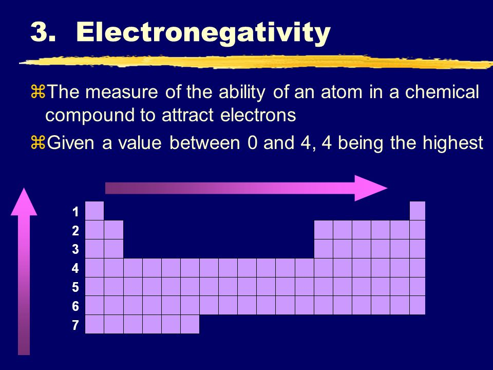 3. Electronegativity zThe measure of the ability of an atom in a chemical compound to attract electrons zGiven a value between 0 and 4, 4 being the hi