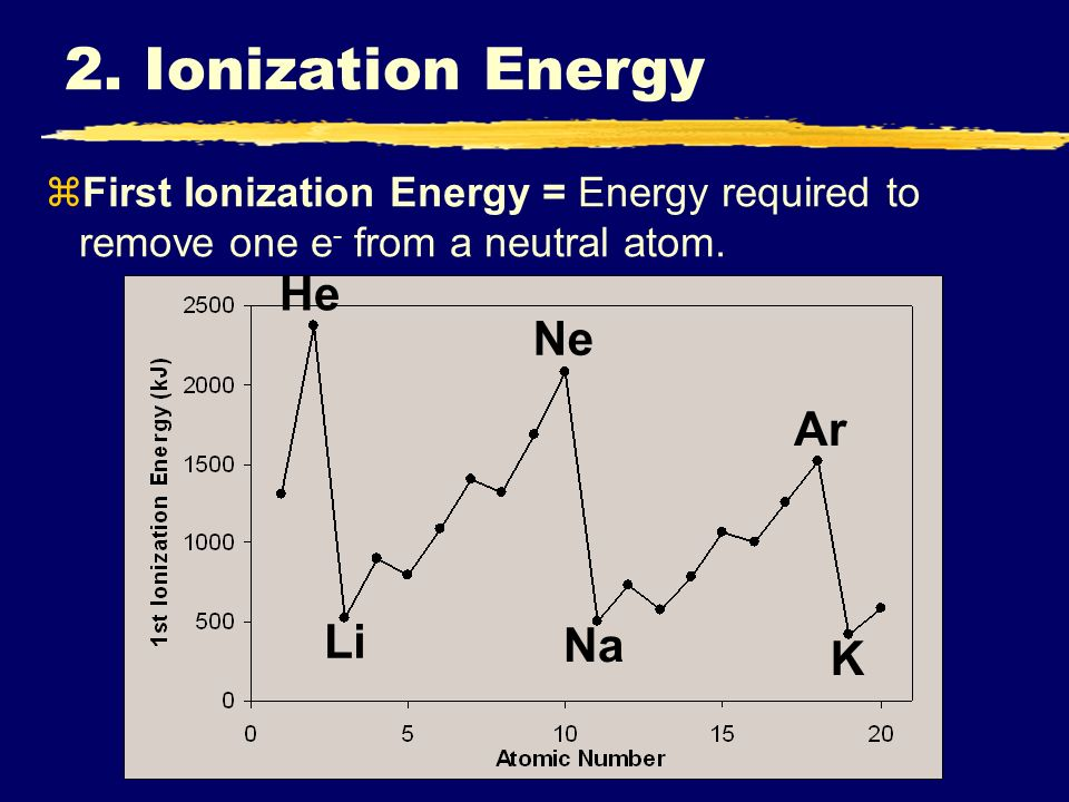 zFirst Ionization Energy = Energy required to remove one e - from a neutral atom.